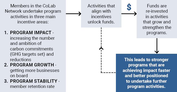 incentive-fund-diagram